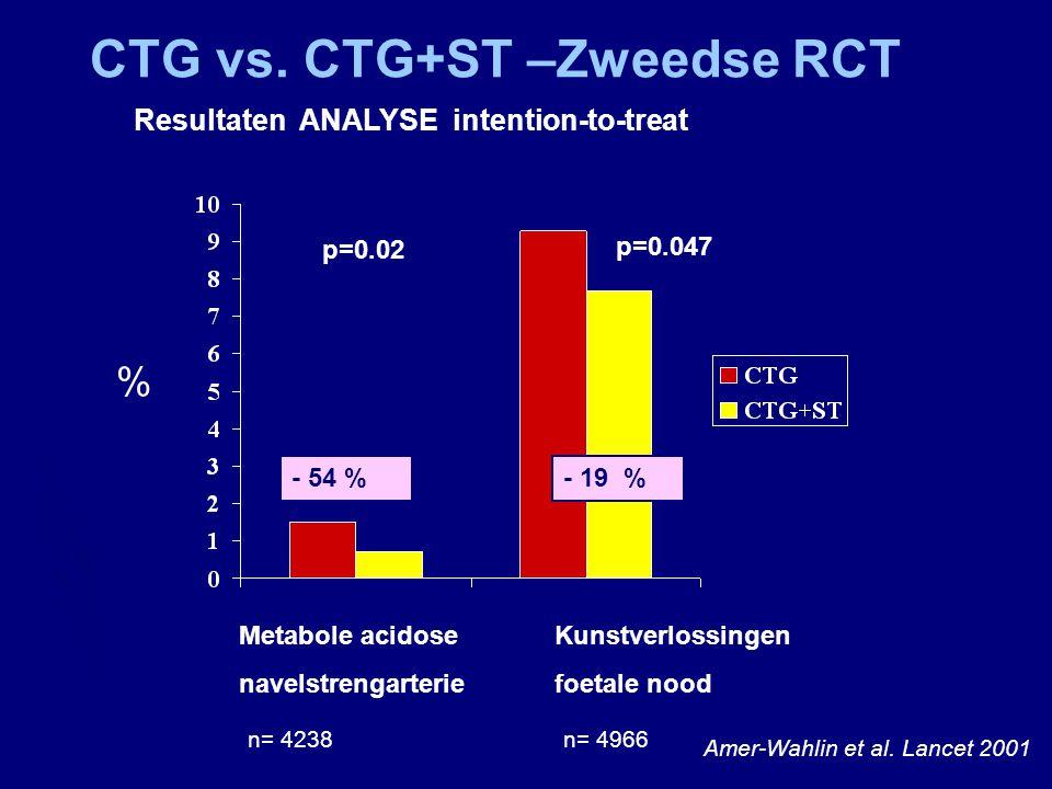 % Metabole acidoseKunstverlossingen navelstrengarteriefoetale nood p=0.02 p=0.047 - 54 %- 19 % CTG vs. CTG+ST –Zweedse RCT Resultaten ANALYSE intentio