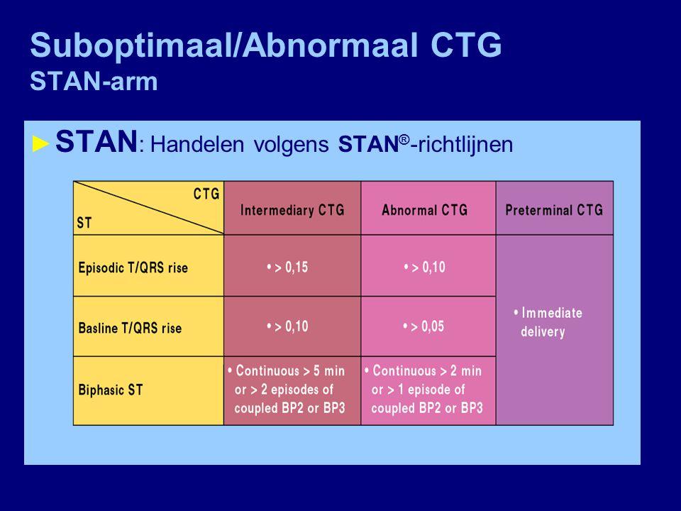 Suboptimaal/Abnormaal CTG STAN-arm ► STAN : Handelen volgens STAN ® -richtlijnen