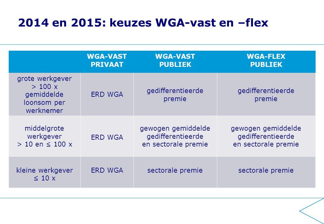2014 en 2015: keuzes WGA-vast en –flex WGA-VAST PRIVAAT WGA-VAST PUBLIEK WGA-FLEX PUBLIEK grote werkgever > 100 x gemiddelde loonsom per werknemer ERD WGA gedifferentieerde premie gedifferentieerde premie middelgrote werkgever > 10 en ≤ 100 x ERD WGA gewogen gemiddelde gedifferentieerde en sectorale premie gewogen gemiddelde gedifferentieerde en sectorale premie kleine werkgever ≤ 10 x ERD WGA sectorale premie