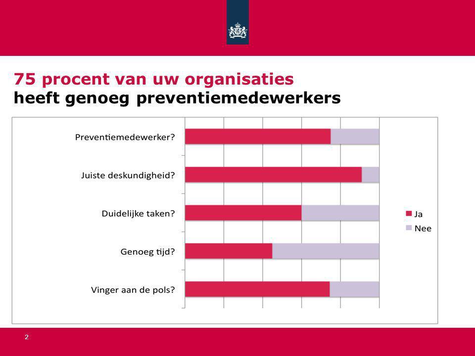 75 procent van uw organisaties heeft genoeg preventiemedewerkers 2