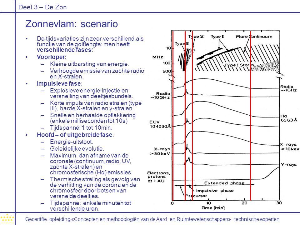 Deel 3 – De Zon De tijdsvariaties zijn zeer verschillend als functie van de golflengte: men heeft verschillende fases: Voorloper: –Kleine uitbarsting van energie.