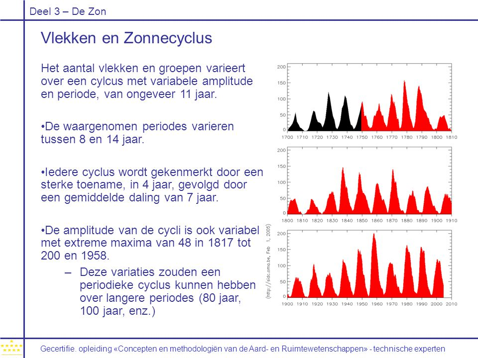 Deel 3 – De Zon Vlekken en Zonnecyclus Het aantal vlekken en groepen varieert over een cylcus met variabele amplitude en periode, van ongeveer 11 jaar.