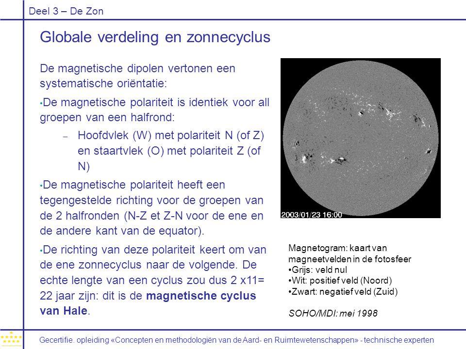 Deel 3 – De Zon Globale verdeling en zonnecyclus De magnetische dipolen vertonen een systematische oriëntatie: De magnetische polariteit is identiek voor all groepen van een halfrond: – Hoofdvlek (W) met polariteit N (of Z) en staartvlek (O) met polariteit Z (of N) De magnetische polariteit heeft een tegengestelde richting voor de groepen van de 2 halfronden (N-Z et Z-N voor de ene en de andere kant van de equator).