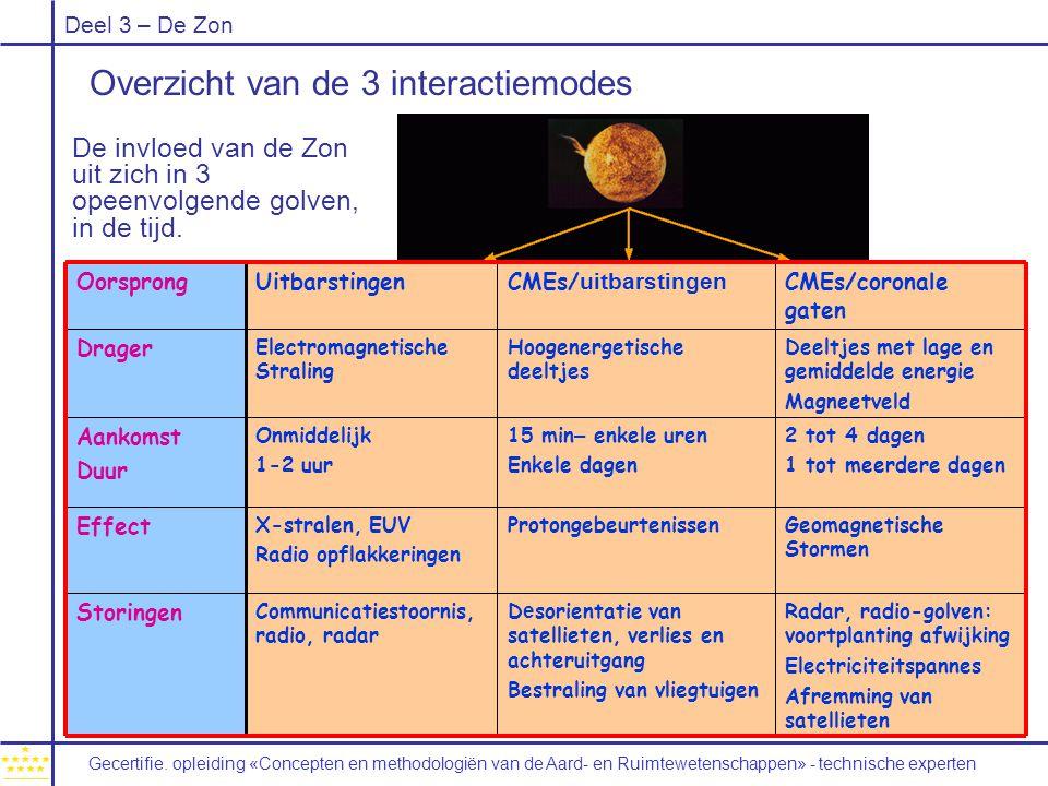 Deel 3 – De Zon Overzicht van de 3 interactiemodes OorsprongUitbarstingenCMEs/ uitbarstingen CMEs/coronale gaten Drager Electromagnetische Straling Hoogenergetische deeltjes Deeltjes met lage en gemiddelde energie Magneetveld Aankomst Duur Onmiddelijk 1-2 uur 15 min – enkele uren Enkele dagen 2 tot 4 dagen 1 tot meerdere dagen Effect X-stralen, EUV Radio opflakkeringen ProtongebeurtenissenGeomagnetische Stormen Storingen Communicatiestoornis, radio, radar D e sorientatie van satellieten, verlies en achteruitgang Bestraling van vliegtuigen Radar, radio-golven: voortplanting afwijking Electriciteitspannes Afremming van satellieten De invloed van de Zon uit zich in 3 opeenvolgende golven, in de tijd.