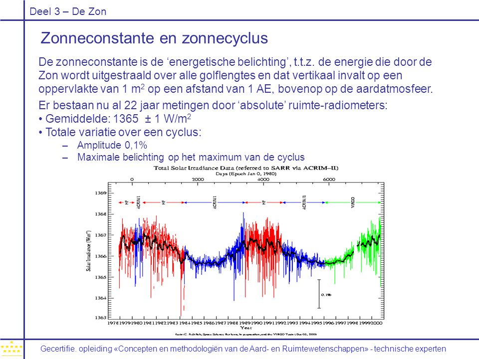 Deel 3 – De Zon Zonneconstante en zonnecyclus De zonneconstante is de 'energetische belichting', t.t.z. de energie die door de Zon wordt uitgestraald