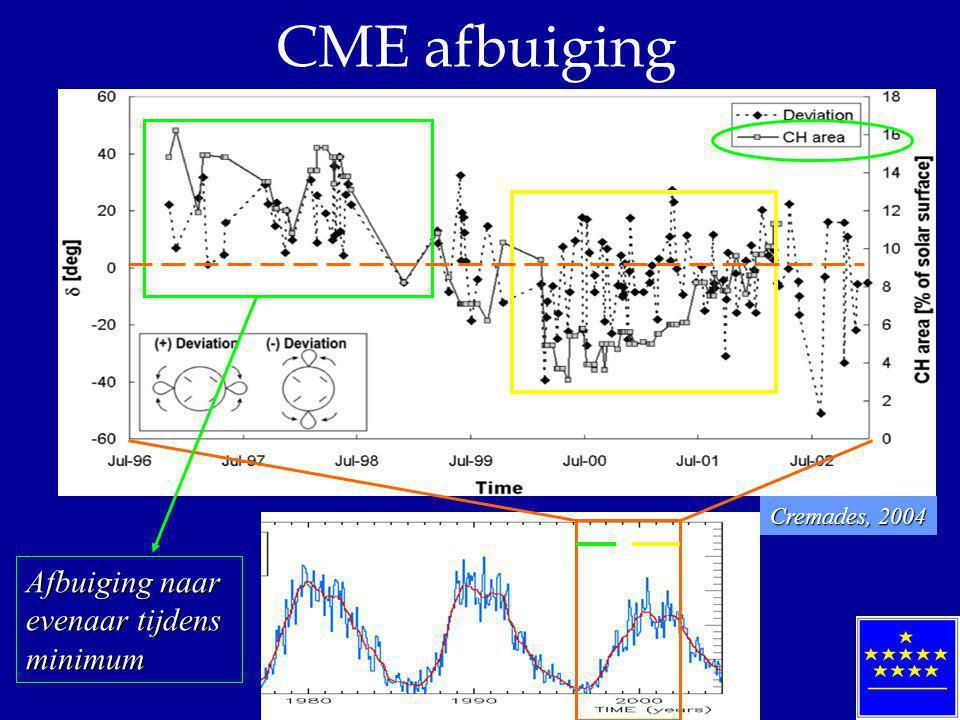 CME afbuiging Afbuiging naar evenaar tijdens minimum Cremades, 2004