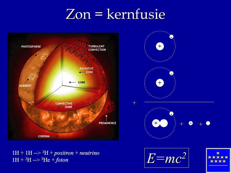 Zon = kernfusie 1H + 1H --> 2 H + positron + neutrino 1H + 2 H --> 3 He + foton + - + - + - + + + + E=mc 2