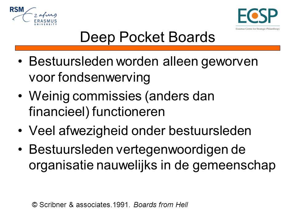 Deep Pocket Boards Bestuursleden worden alleen geworven voor fondsenwerving Weinig commissies (anders dan financieel) functioneren Veel afwezigheid onder bestuursleden Bestuursleden vertegenwoordigen de organisatie nauwelijks in de gemeenschap © Scribner & associates.1991.