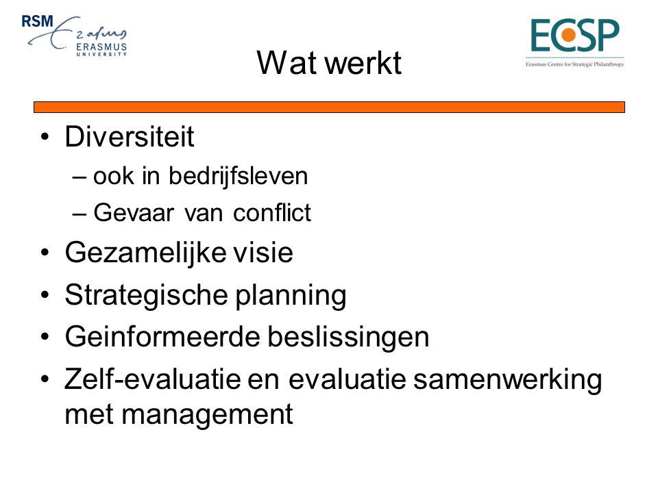 Wat werkt Diversiteit –ook in bedrijfsleven –Gevaar van conflict Gezamelijke visie Strategische planning Geinformeerde beslissingen Zelf-evaluatie en evaluatie samenwerking met management