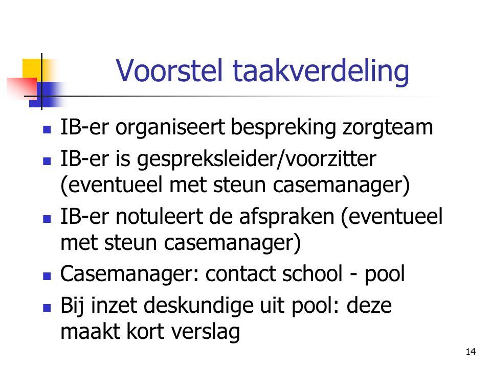 14 Voorstel taakverdeling IB-er organiseert bespreking zorgteam IB-er is gespreksleider/voorzitter (eventueel met steun casemanager) IB-er notuleert d