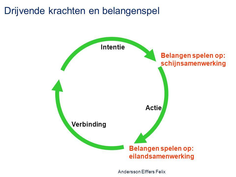 Andersson Elffers Felix Drijvende krachten en belangenspel Intentie Actie Belangen spelen op: schijnsamenwerking Belangen spelen op: eilandsamenwerking Verbinding