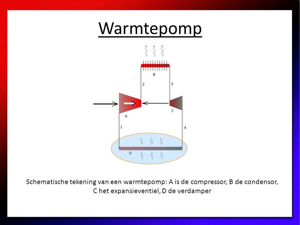 Warmtepomp Schematische tekening van een warmtepomp: A is de compressor, B de condensor, C het expansieventiel, D de verdamper