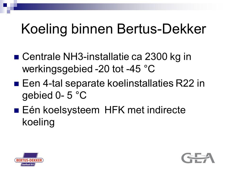 Koeling binnen Bertus-Dekker Centrale NH3-installatie ca 2300 kg in werkingsgebied -20 tot -45 °C Een 4-tal separate koelinstallaties R22 in gebied 0-