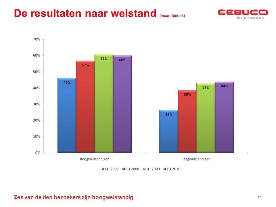 De resultaten naar welstand (maandbereik) Zes van de tien bezoekers zijn hoogwelstandig 11