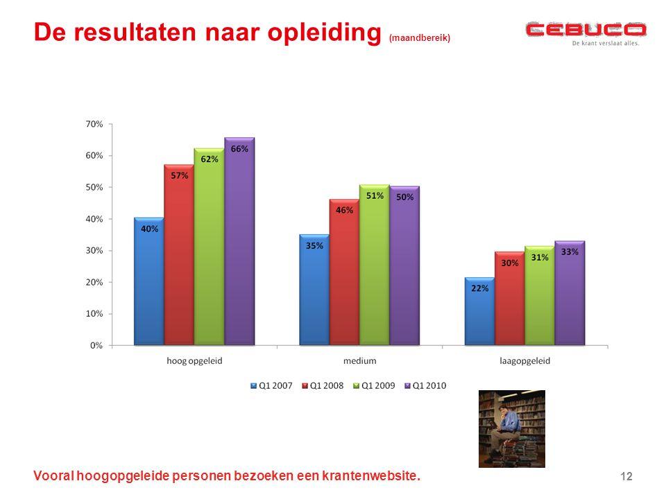 De resultaten naar opleiding (maandbereik) Vooral hoogopgeleide personen bezoeken een krantenwebsite. 12