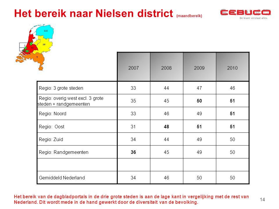 Het bereik naar Nielsen district (maandbereik) Het bereik van de dagbladportals in de drie grote steden is aan de lage kant in vergelijking met de rest van Nederland.