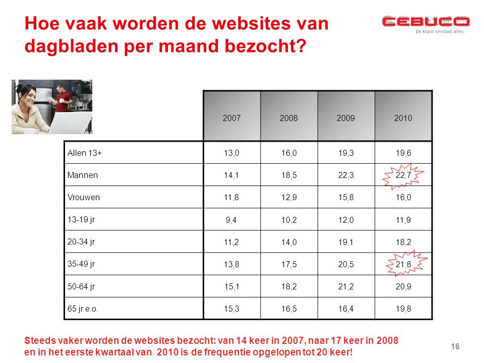 Hoe vaak worden de websites van dagbladen per maand bezocht? Steeds vaker worden de websites bezocht: van 14 keer in 2007, naar 17 keer in 2008 en in
