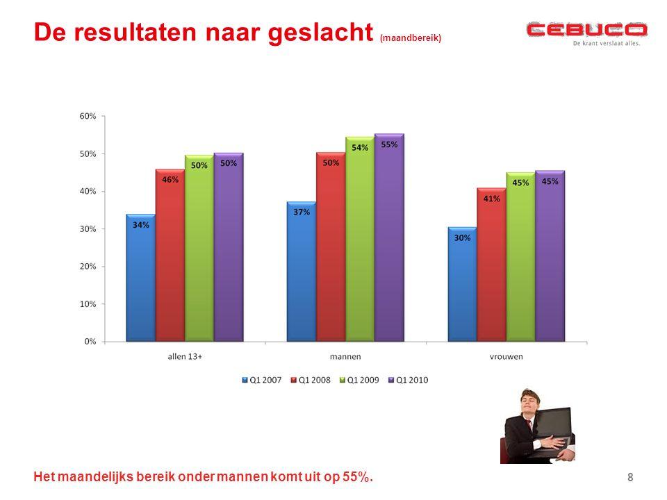 De resultaten naar geslacht (maandbereik) Het maandelijks bereik onder mannen komt uit op 55%. 8