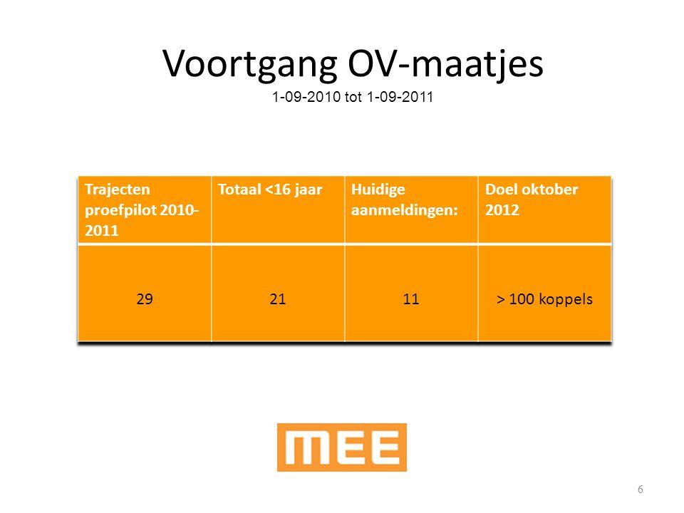 6 Voortgang OV-maatjes 1-09-2010 tot 1-09-2011