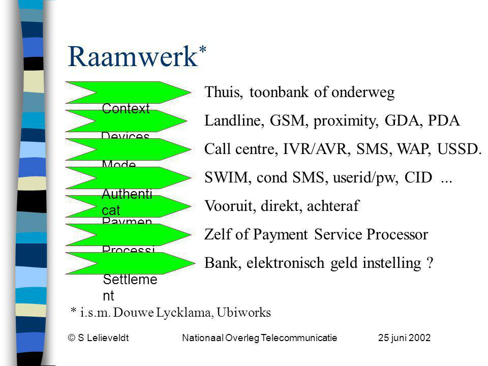 © S Lelieveldt Nationaal Overleg Telecommunicatie 25 juni 2002 Devices Context Raamwerk * Paymen t Processi ng Settleme nt Mode Authenti cat Thuis, to