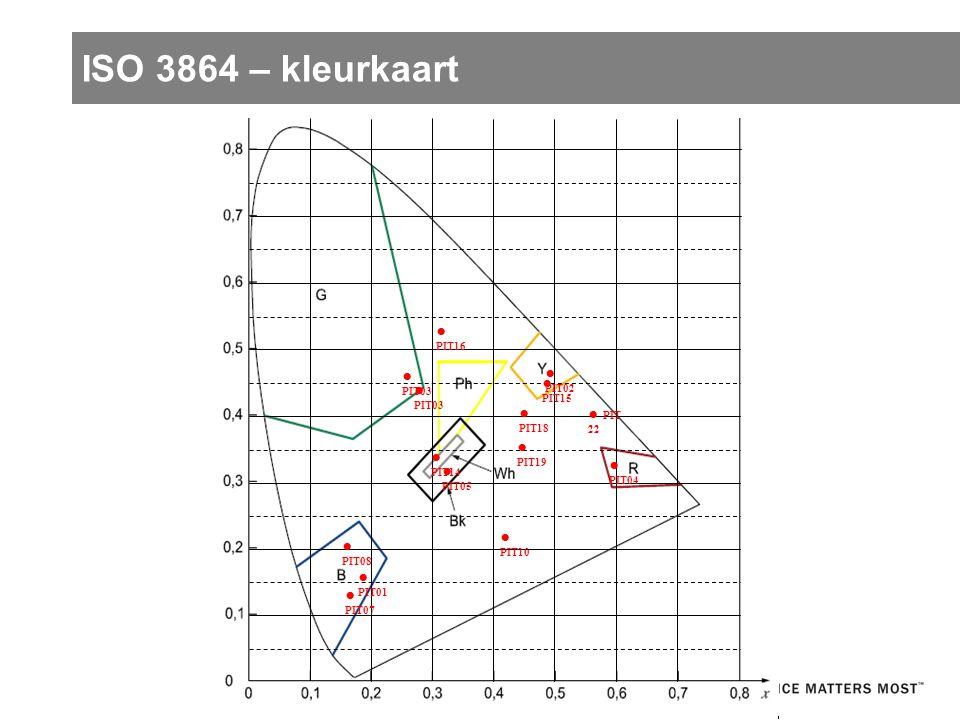ISO 3864 – kleurkaart ● PIT03 ● PIT04 ● PIT 22 ● PIT18 ● PIT19 ● PIT10 ● PIT01 ● PIT08 ● PIT05 ● PIT14 ● PIT07 ● PIT03 ● PIT02 ● PIT16 ● PIT15