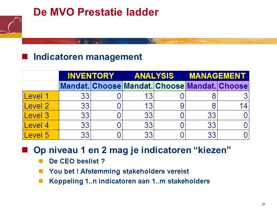 De MVO Prestatie ladder Indicatoren management Op niveau 1 en 2 mag je indicatoren kiezen De CEO beslist .