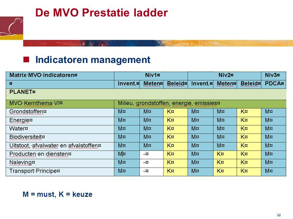 De MVO Prestatie ladder Indicatoren management M = must, K = keuze 22