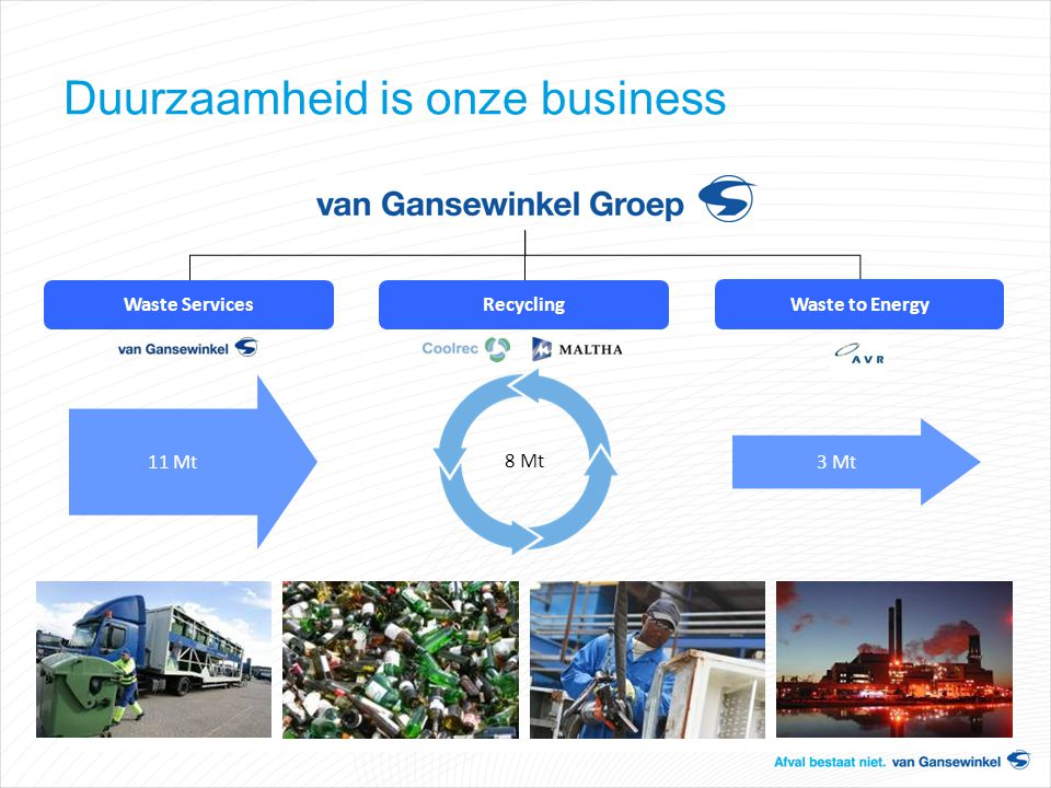 Duurzaamheid is onze business 11 Mt 3 Mt 8 Mt Recycling Waste to Energy Waste Services