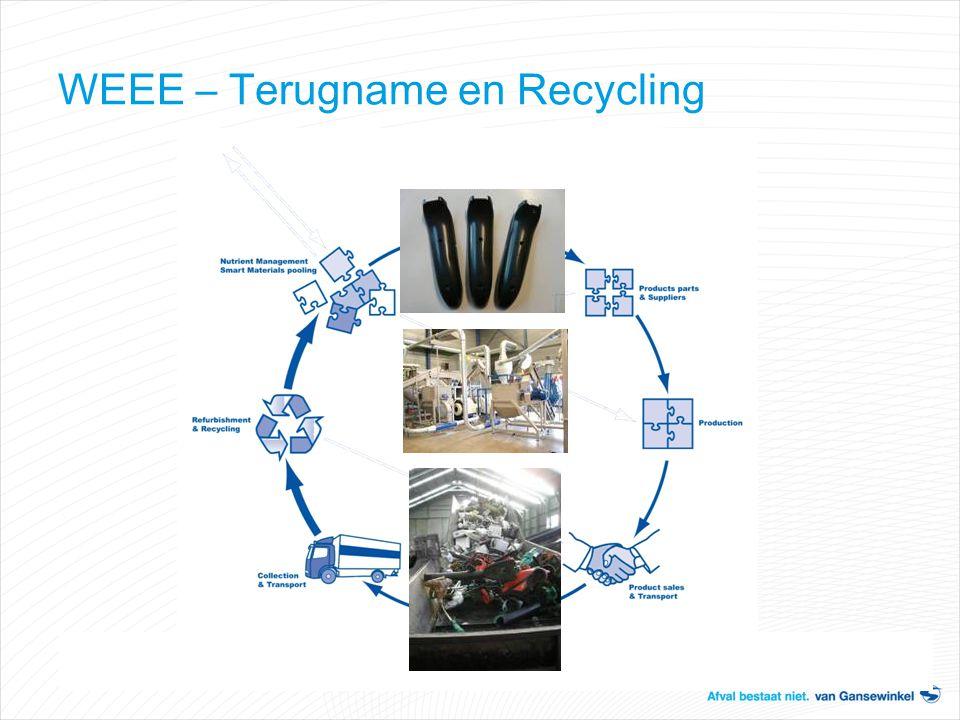 WEEE – Terugname en Recycling