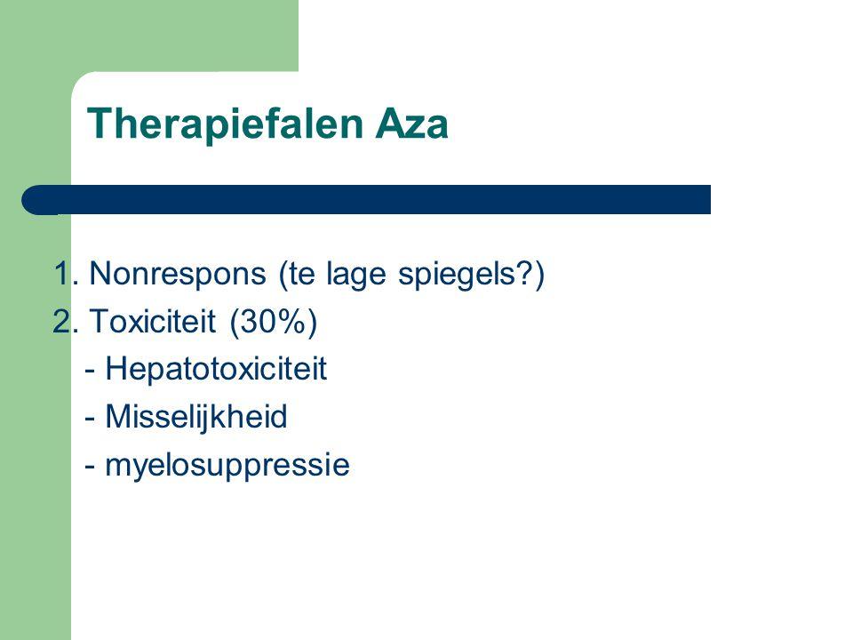 Therapiefalen Aza 1. Nonrespons (te lage spiegels?) 2. Toxiciteit (30%) - Hepatotoxiciteit - Misselijkheid - myelosuppressie