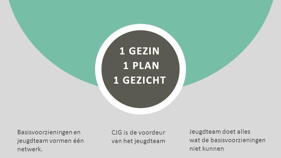 Basisvoorzieningen en jeugdteam vormen één netwerk. CJG is de voordeur van het jeugdteam Jeugdteam doet alles wat de basisvoorzieningen niet kunnen