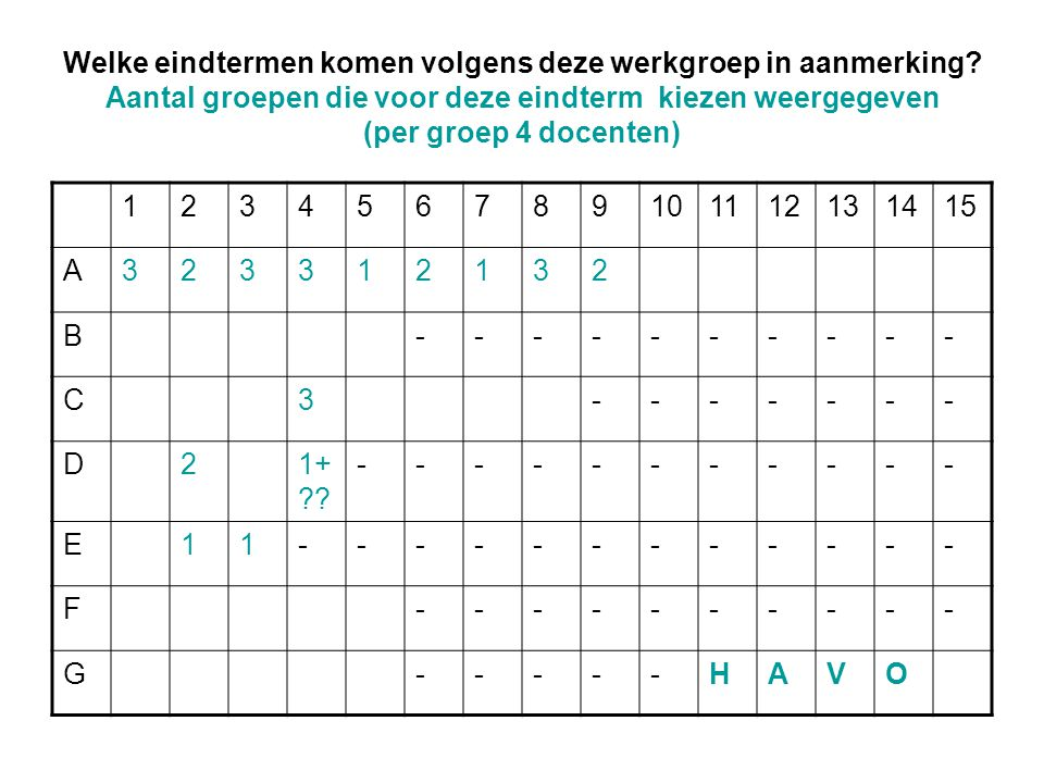 Welke eindtermen komen volgens deze werkgroep in aanmerking? Aantal groepen die voor deze eindterm kiezen weergegeven (per groep 4 docenten) 123456789