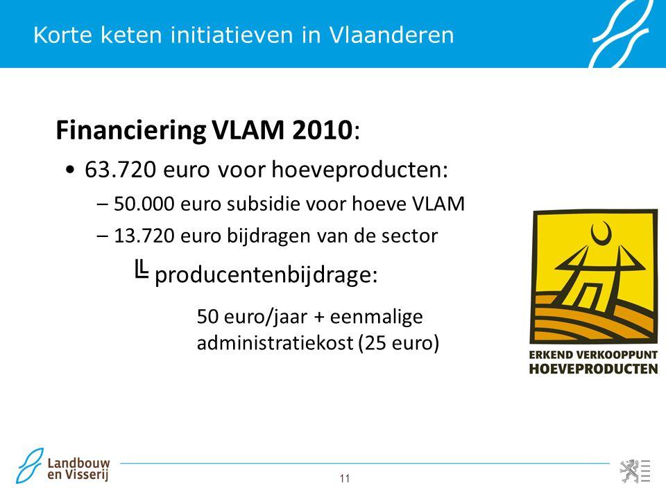 11 Korte keten initiatieven in Vlaanderen Financiering VLAM 2010: 63.720 euro voor hoeveproducten: –50.000 euro subsidie voor hoeve VLAM –13.720 euro