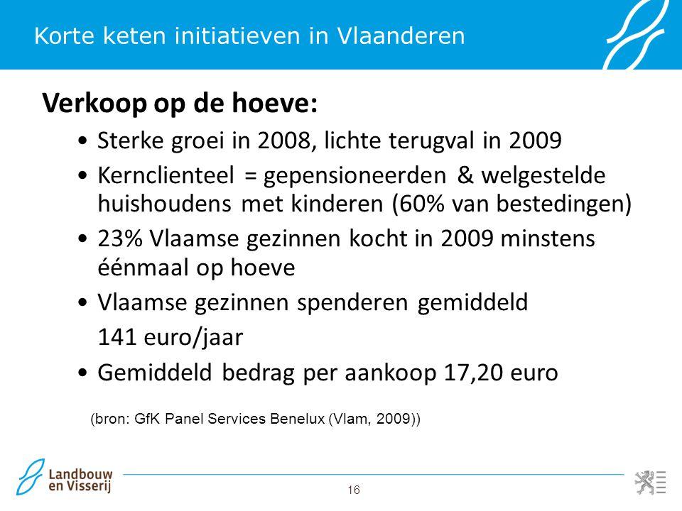 16 Korte keten initiatieven in Vlaanderen Verkoop op de hoeve: Sterke groei in 2008, lichte terugval in 2009 Kernclienteel = gepensioneerden & welgest