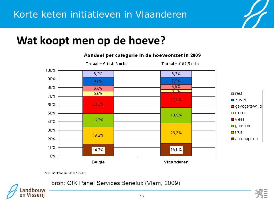17 Korte keten initiatieven in Vlaanderen Wat koopt men op de hoeve? bron: GfK Panel Services Benelux (Vlam, 2009)