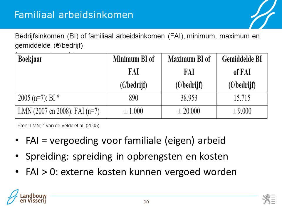 20 Familiaal arbeidsinkomen FAI = vergoeding voor familiale (eigen) arbeid Spreiding: spreiding in opbrengsten en kosten FAI > 0: externe kosten kunne