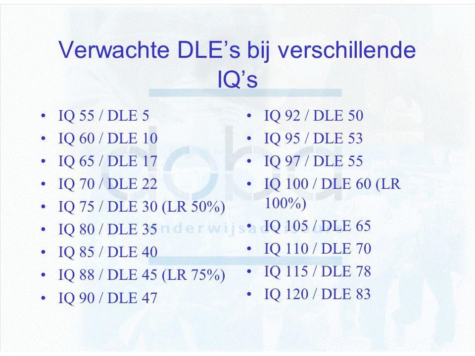 Verwachte DLE's bij verschillende IQ's IQ 55 / DLE 5 IQ 60 / DLE 10 IQ 65 / DLE 17 IQ 70 / DLE 22 IQ 75 / DLE 30 (LR 50%) IQ 80 / DLE 35 IQ 85 / DLE 4