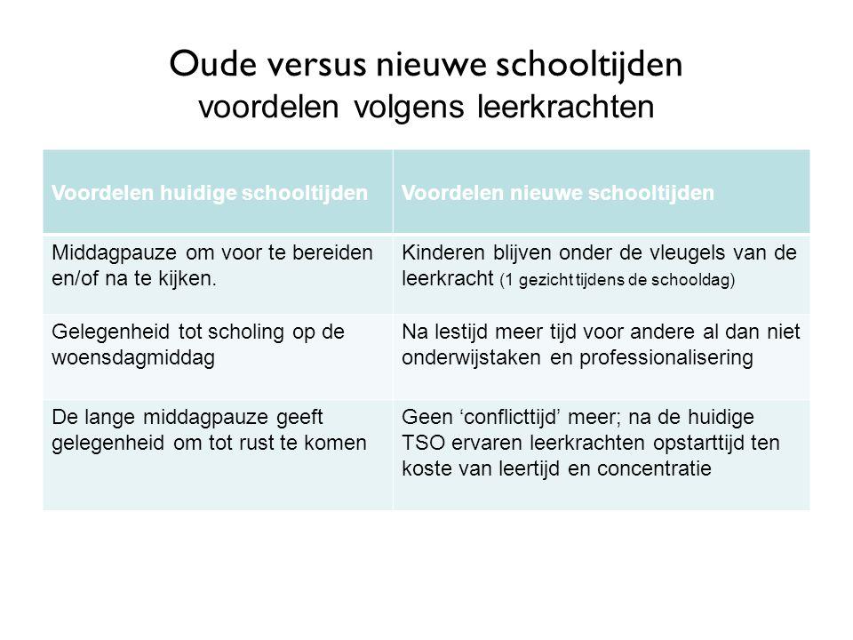 Oude versus nieuwe schooltijden voordelen volgens leerkrachten Voordelen huidige schooltijdenVoordelen nieuwe schooltijden Middagpauze om voor te bere