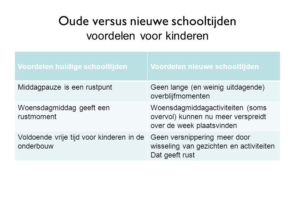 Oude versus nieuwe schooltijden voordelen volgens leerkrachten Voordelen huidige schooltijdenVoordelen nieuwe schooltijden Middagpauze om voor te bereiden en/of na te kijken.