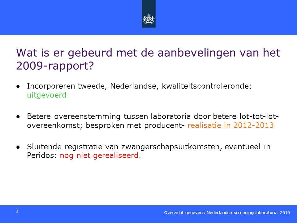 Overzicht gegevens Nederlandse screeningslaboratoria 2010 3 Conclusies van het 2010 rapport ●In 2010 zijn er geen grote problemen geweest met de kwaliteit van de analyses van de laboratoria en de kansbepaling (maar zie hieronder) ●De NT-MoM vergelijking van de regio van het VUmc moet worden aangepast.