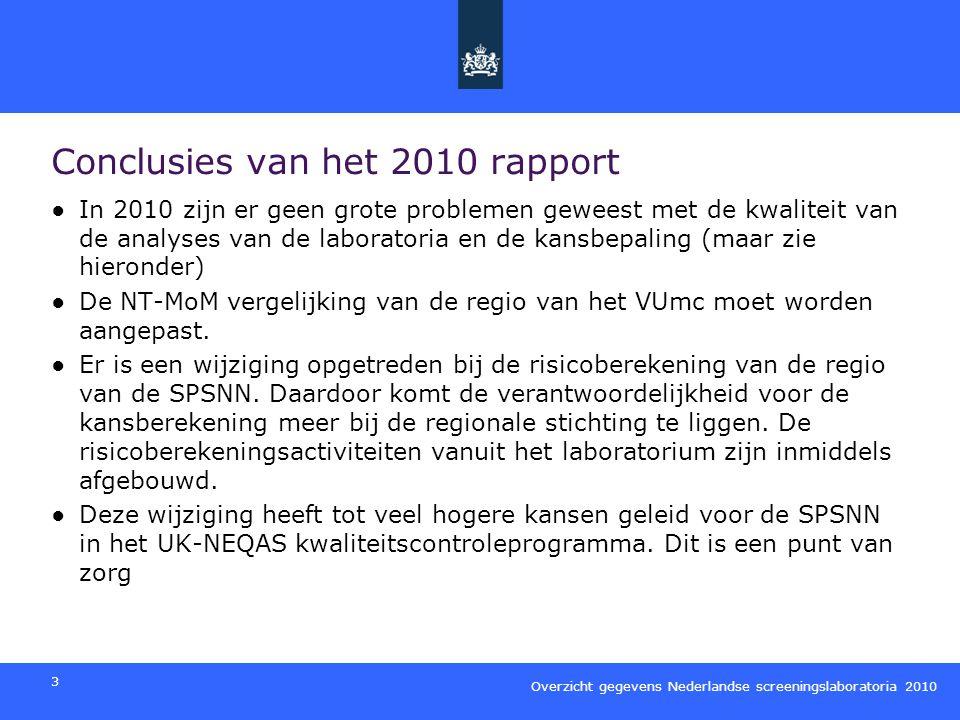 Overzicht gegevens Nederlandse screeningslaboratoria 2010 4 Aanbevelingen 2010 ●Vanaf het jaarrapport 2011 wordt een vastgestelde set van criteria gebruikt waaraan de resultaten van de screeningslaboratoria moeten voldoen.