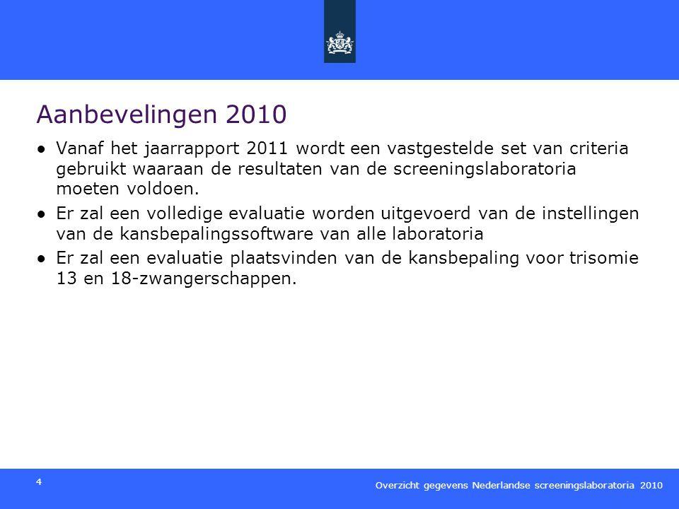 Overzicht gegevens Nederlandse screeningslaboratoria 2010 5 Aantallen per laboratorium Het totale aantal 1e trimester combinatietesten in 2010 was 50494 (dat is 26.8% van alle zwangeren).
