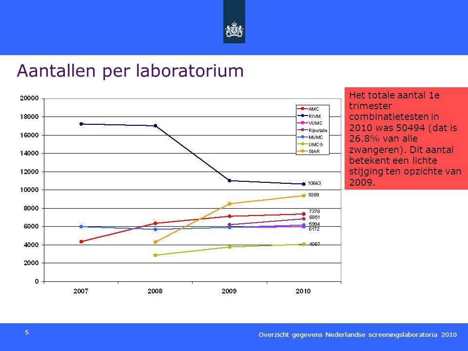 Overzicht gegevens Nederlandse screeningslaboratoria 2010 6 Leeftijd zwangere op het moment van de test Mbt tot de maternale leeftijd op het moment van de test zijn er geen opvallende verschuivingen.