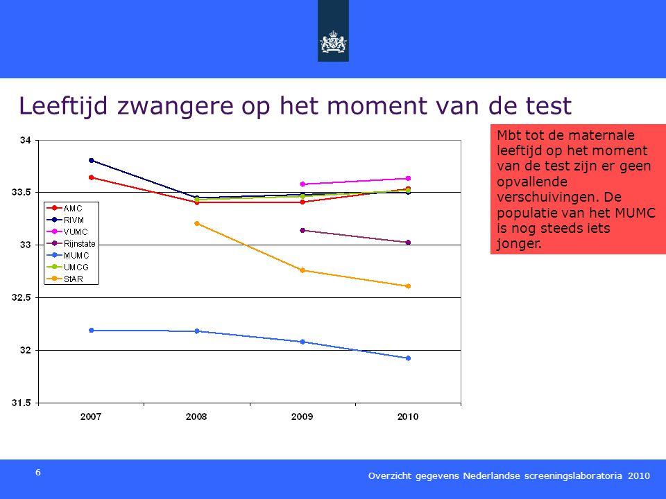 Overzicht gegevens Nederlandse screeningslaboratoria 2010 7 Verdeling zwangerschapsduur op het moment van bloedafname Met betrekking tot de zwangerschapsduur op het moment van bloedafname zijn er geen grote verschuivingen te zien Verschillen geconstateerd in 2009 zijn ook aanwezig in 2010.
