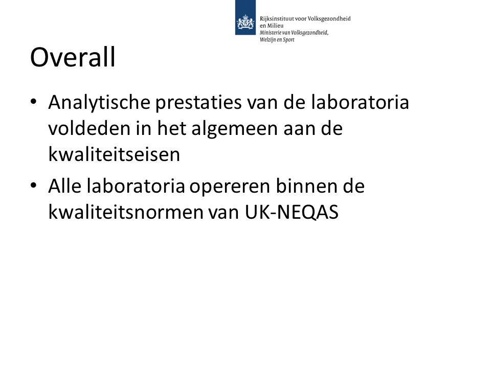 Overall Analytische prestaties van de laboratoria voldeden in het algemeen aan de kwaliteitseisen Alle laboratoria opereren binnen de kwaliteitsnormen