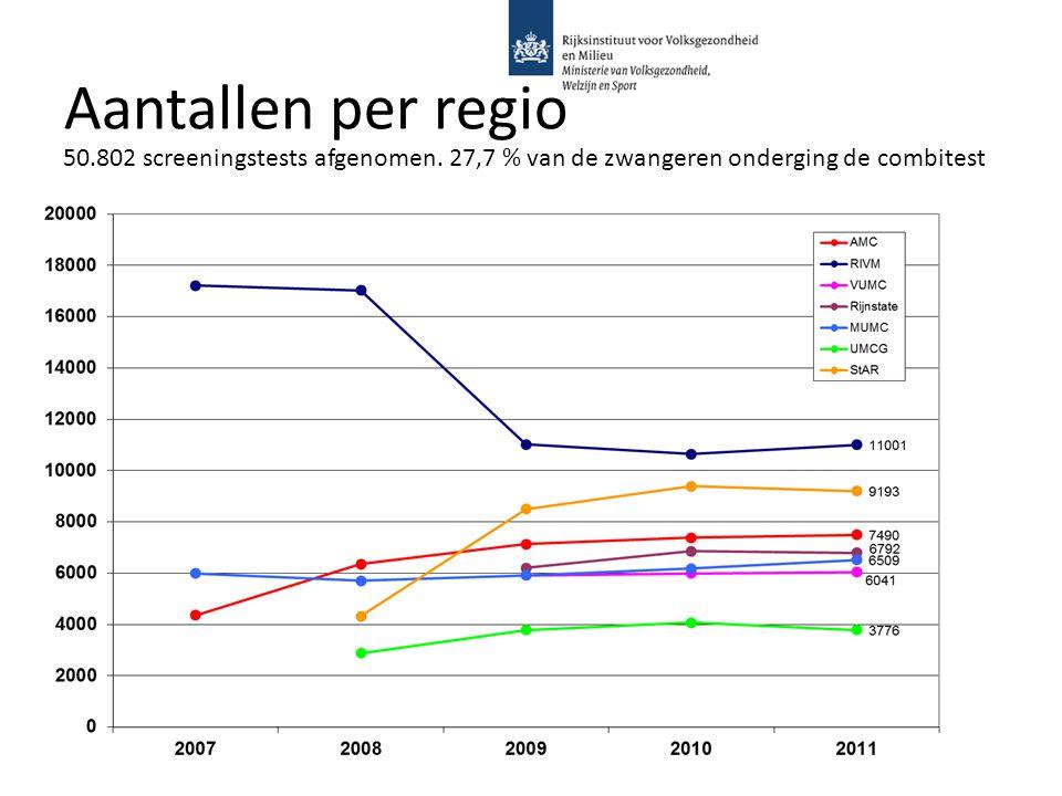 Aantallen per regio 50.802 screeningstests afgenomen. 27,7 % van de zwangeren onderging de combitest