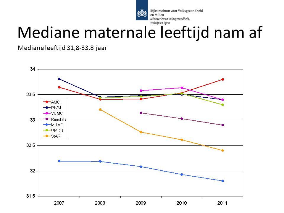 Mediane maternale leeftijd nam af Mediane leeftijd 31,8-33,8 jaar