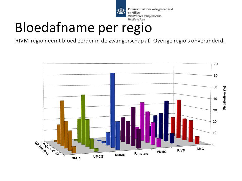 Bloedafname per regio RIVM-regio neemt bloed eerder in de zwangerschap af. Overige regio's onveranderd.