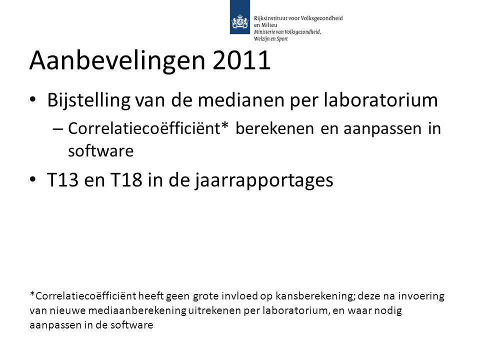 Aanbevelingen 2011 Bijstelling van de medianen per laboratorium – Correlatiecoëfficiënt* berekenen en aanpassen in software T13 en T18 in de jaarrappo