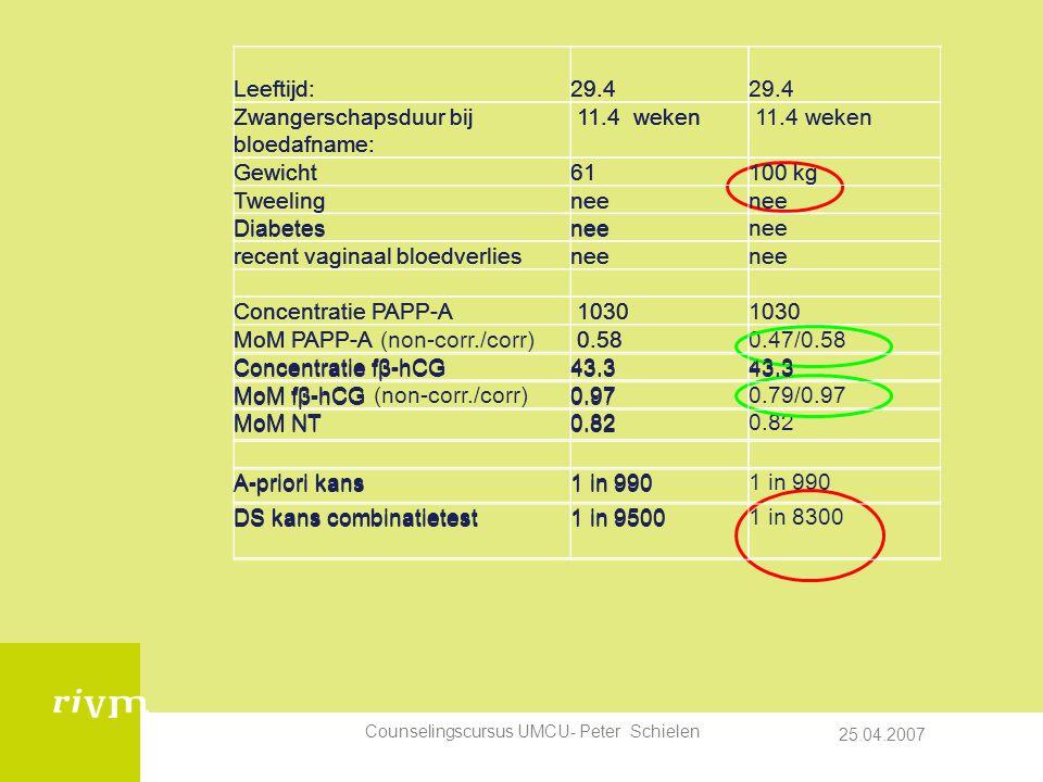 25.04.2007 Counselingscursus UMCU- Peter Schielen Leeftijd: 29.4 Zwangerschapsduur bij bloedafname: 11.4 weken Gewicht61 Tweelingnee Diabetesnee recent vaginaal bloedverliesnee Concentratie PAPP-A 1030 MoM PAPP-A 0.58 Concentratie fβ-hCG43.3 MoM fβ-hCG0.97 MoM NT0.82 A-priori kans1 in 990 DS kans combinatietest1 in 9500 Leeftijd: 29.4 29.4 Zwangerschapsduur bij bloedafname: 11.4 weken Gewicht61100 kg Tweelingnee Diabetesnee recent vaginaal bloedverliesnee Concentratie PAPP-A 1030 MoM PAPP-A (non-corr./corr) 0.580.47/0.58 Concentratie fβ-hCG43.3 MoM fβ-hCG (non-corr./corr)0.970.79/0.97 MoM NT0.82 A-priori kans1 in 990 DS kans combinatietest1 in 95001 in 8300 Leeftijd: 29.4 29.4 Zwangerschapsduur bij bloedafname: 11.4 weken Gewicht61100 kg Tweelingnee Diabetesnee recent vaginaal bloedverliesnee Concentratie PAPP-A 1030 MoM PAPP-A 0.58 Concentratie fβ-hCG43.3 MoM fβ-hCG0.97 MoM NT0.82 A-priori kans1 in 990 DS kans combinatietest1 in 9500